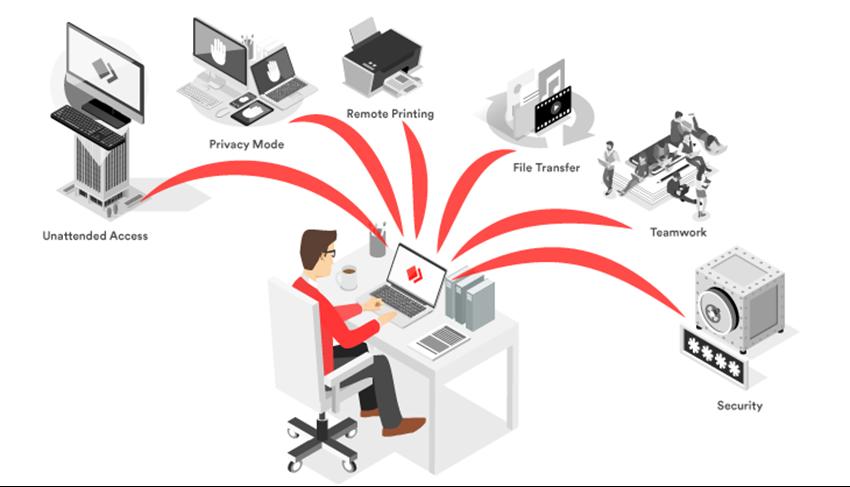 Quali funzioni di AnyDesk ti servono per il tuo Home Office?