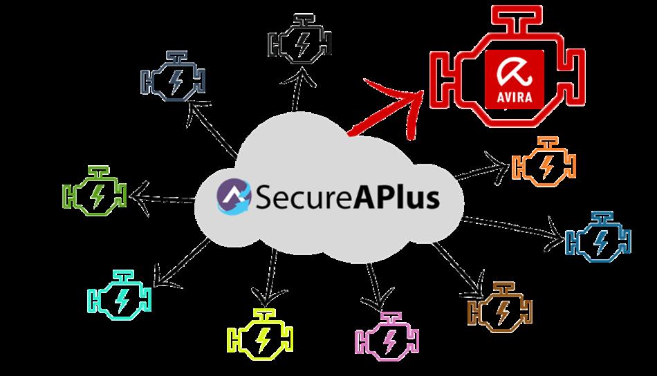 Avira continua a proteggerti con SecureAPlus